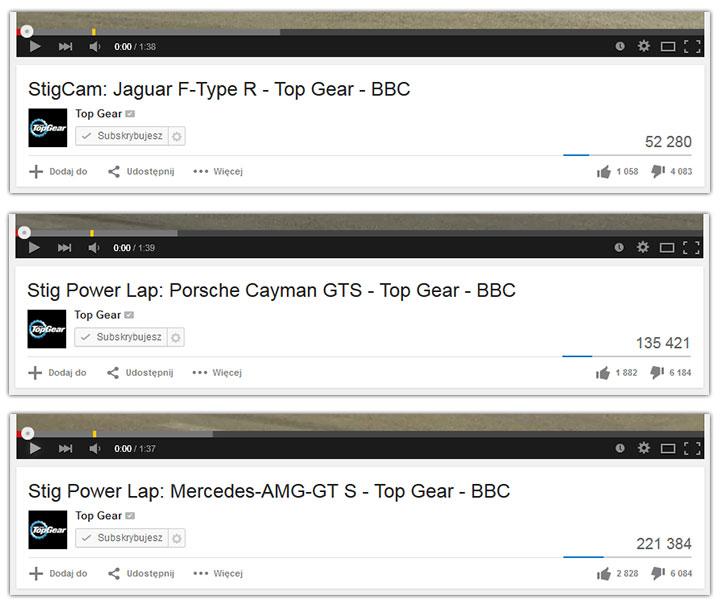 Oceny filmów na YouTube kanału Top Gear